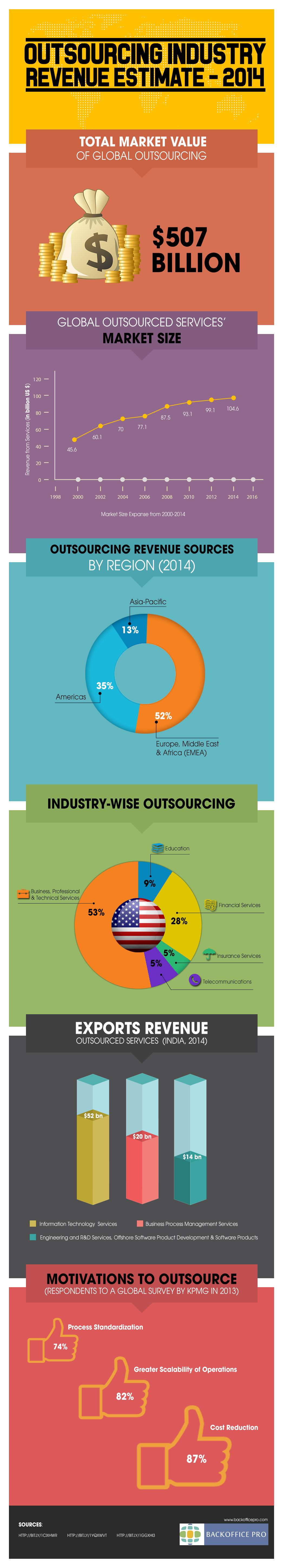 Outsourcing Destinations-infographic