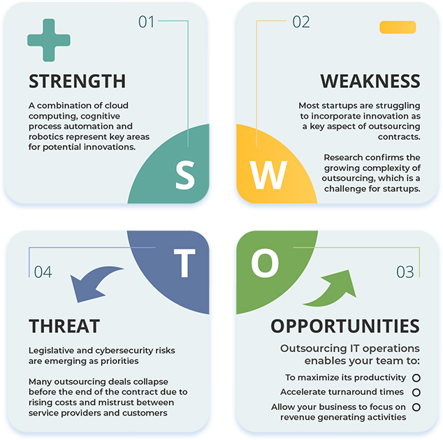 IT And Tech Support SWOT Analysis