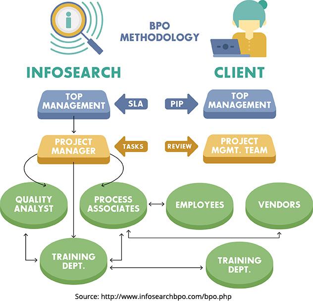 BPO's implementation methodology
