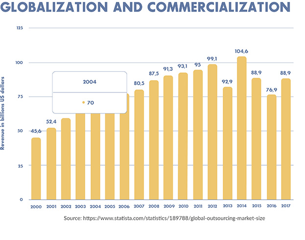 Globalization and Commercialization