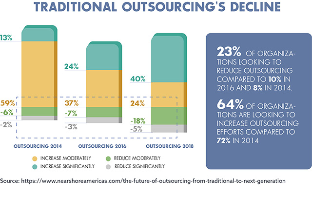 declining interest among buyers of both ITO and BPO services