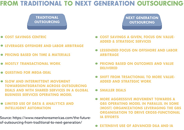 new models of next-generation outsourcing