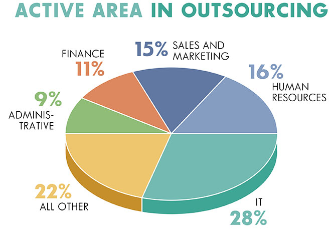 Activity Statistics in Outsourcing