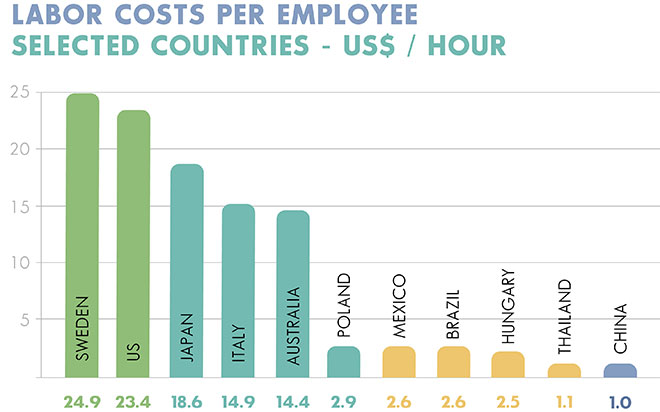 Labor Costs Per Employee