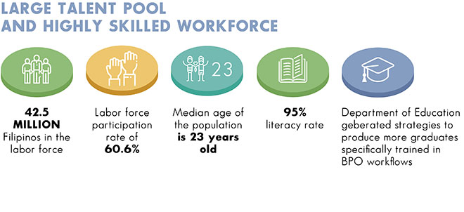 Talent Pool and Skilled Workforce