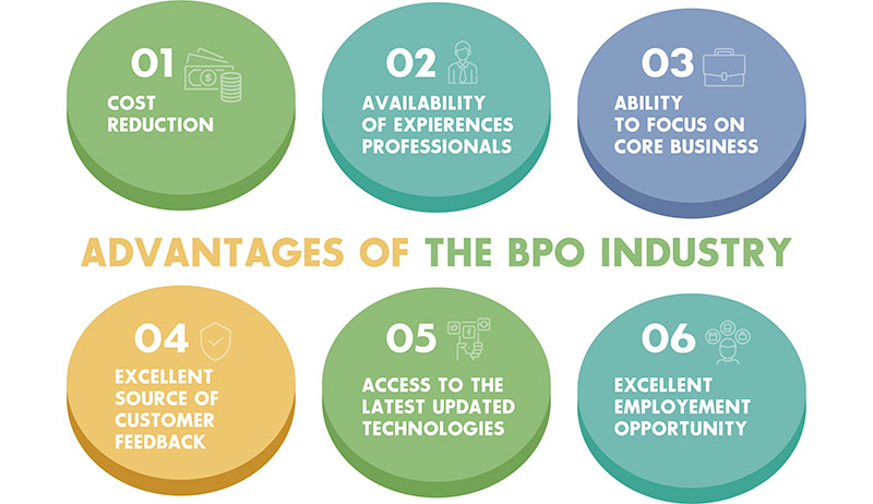 Advantages of the BPO Industry