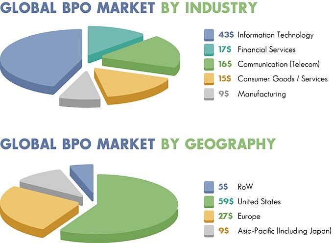 Global BPO Market
