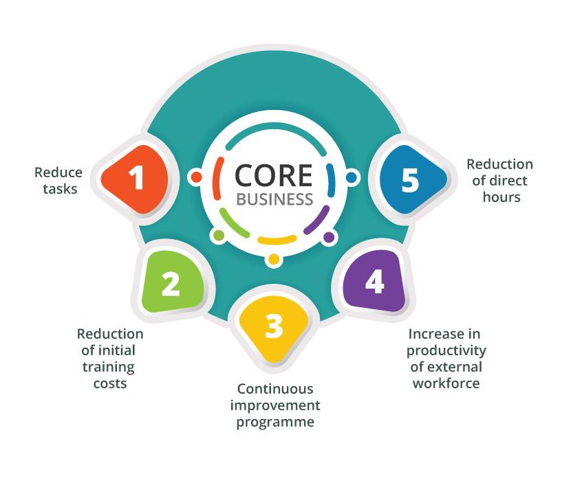 Core Business
