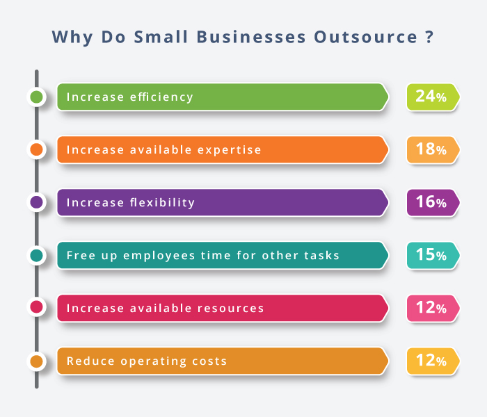 Small Businesses Outsource