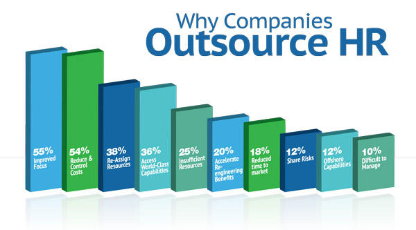 Outsource Hr Graph