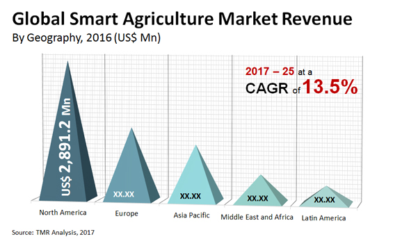Smart Agriculture market revenue