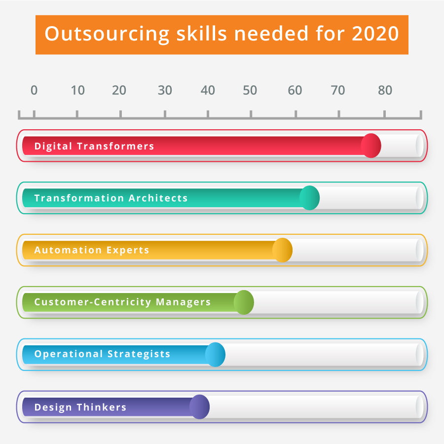 Outsourcing Trends and Statistics for 2020