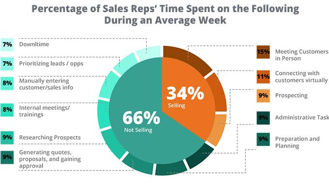 Sales Reps