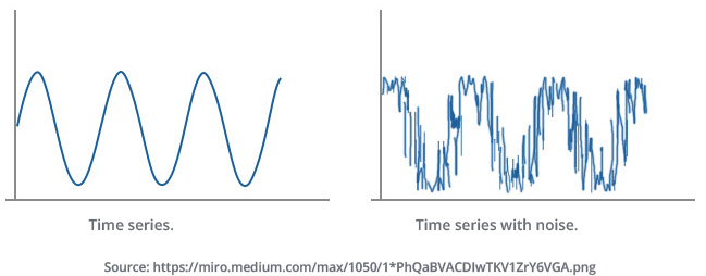 time series represention