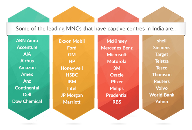 Leading Multinationals with Captive Centers in India