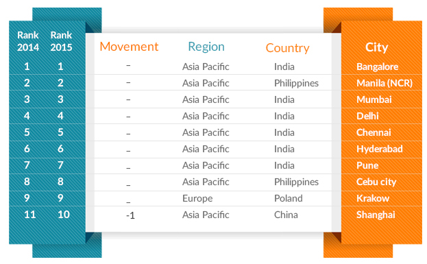 Top Outsourcing Destinations within India